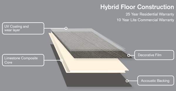 Hybrid Floor Construction