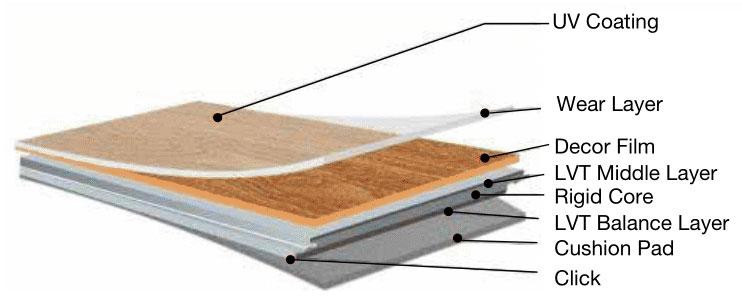 Ornato Hybrid Waterproof Floor Brochure